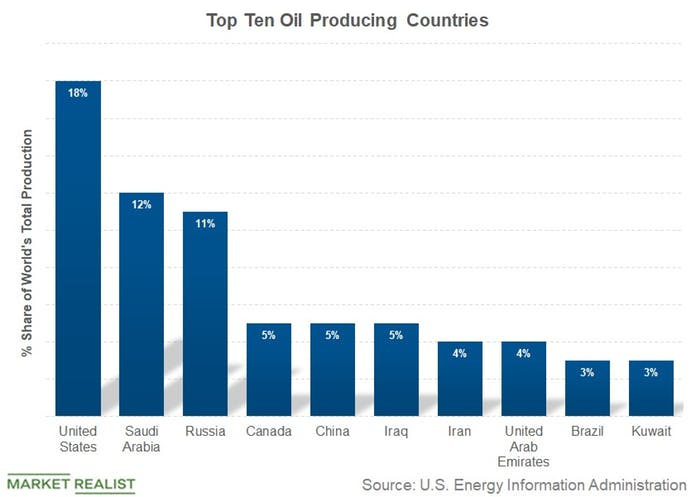Top 10 Oil Producing Countries